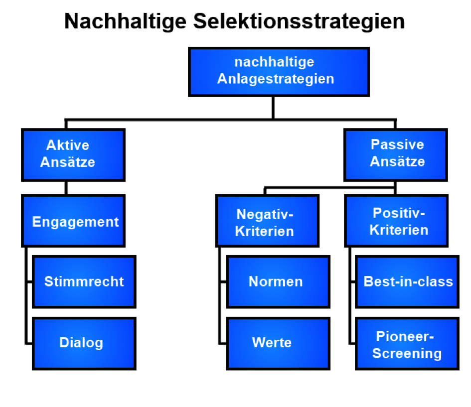 Anlagestrategie