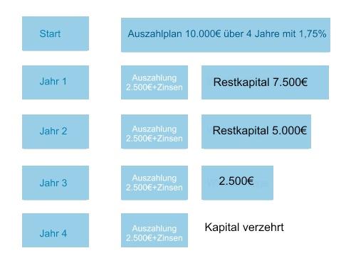 Auszahlplan Berechnen : auszahlungsplan berechnen b rozubeh r ~ Themetempest.com Abrechnung