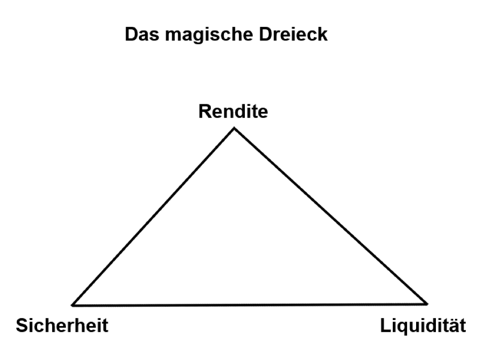 Geldanlage magisches Dreieck aus Sicherheit Liquidität und Rendite
